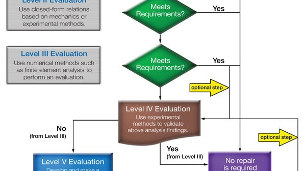 Stress Engineering Chart