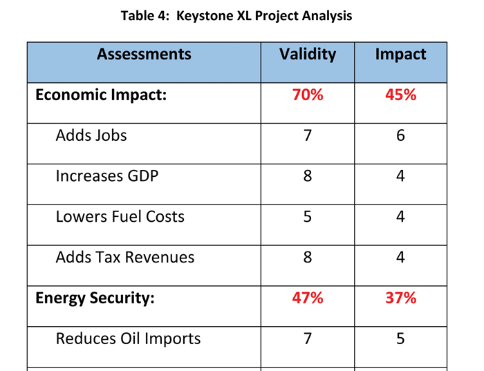 Concluding The Keystone Xl Pipeline Controversy North American Oil