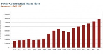 Shale Boom Improves Construction Market