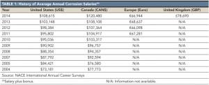 NACE Survey: Corrosion Salaries Climbing in North America