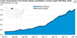 Bakken Production Increase Chart