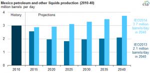 Source: U.S. Energy Information Administration (eia.gov)