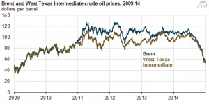 U.S. Energy Information Administration, based on Bloomberg