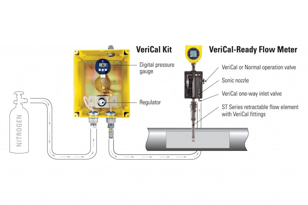VeriCal-System