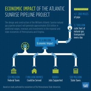 Williams-Atlantic-Sunrise-Impact-Graphic