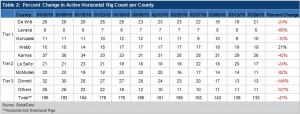 GlobalData-Eagle-Ford-Rig-Count