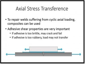 Axial Stress Transference