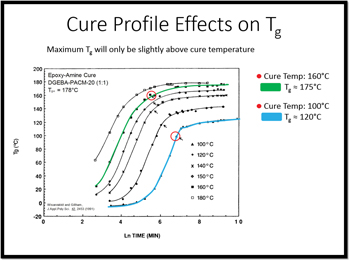 Cure Profile Effects