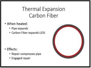 Thermal Expansion Carbon Fiber