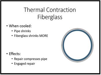 Thermal Contraction Fiberglass