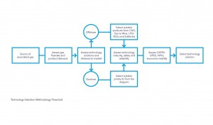 DNV-GL-Research-Flow-Chart
