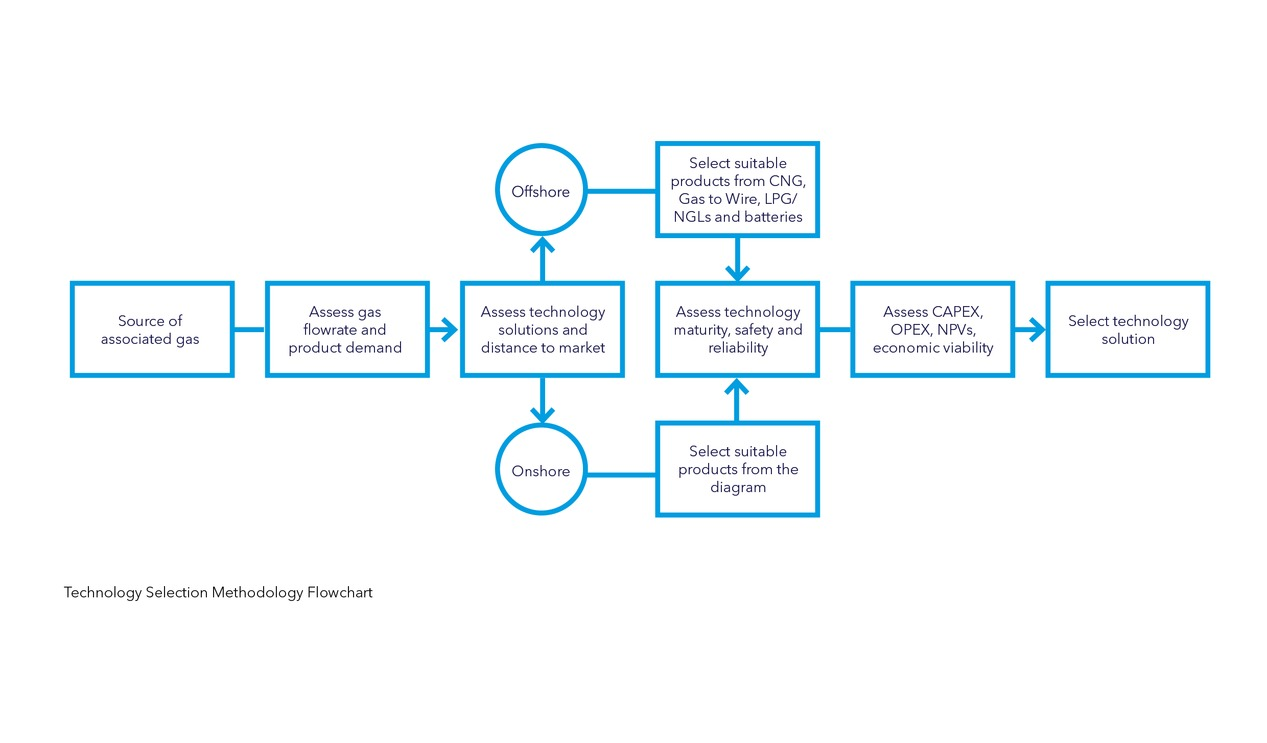 Dnv Gl Research Flow Chart North American Oil Gas Pipelines