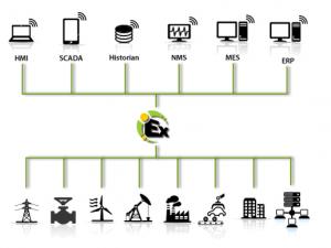 KEPServerEX_Platform and System Architecture