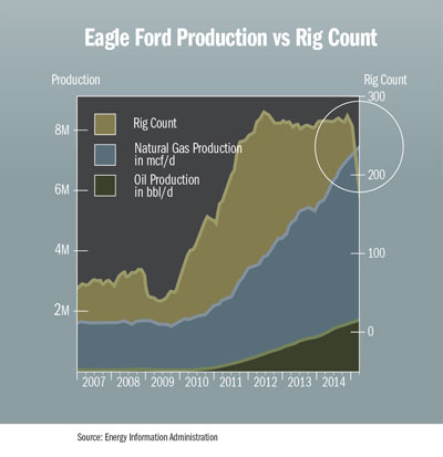 Eagle Ford Production vs Rig Count