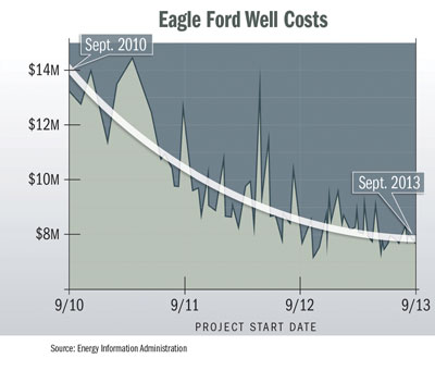 Eagle Ford Well Costs