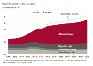 2016 Crude Oil Forecast CAPP p3 graphs