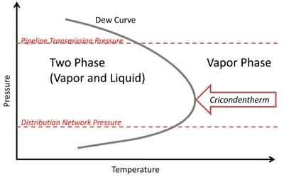 Efficiency Gains Using Hydrocarbon Dew Point