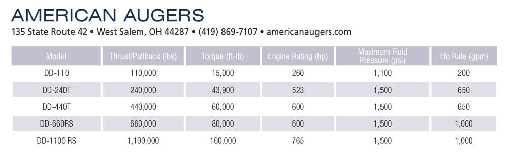 american augers specs
