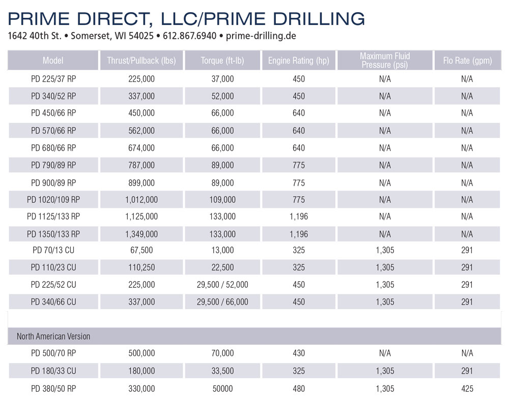 Prime Direct, LLC/Prime drilling specs