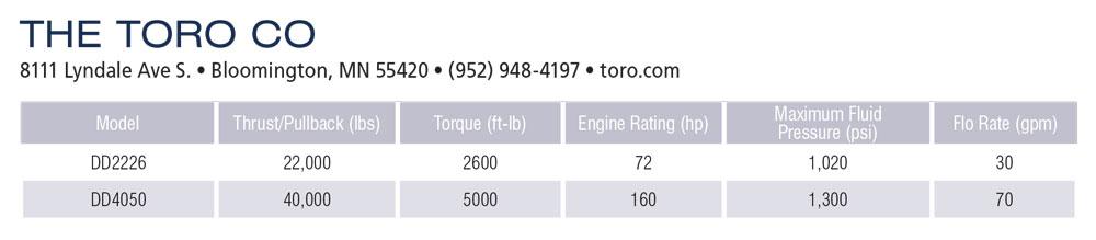 The Toro Co. specs