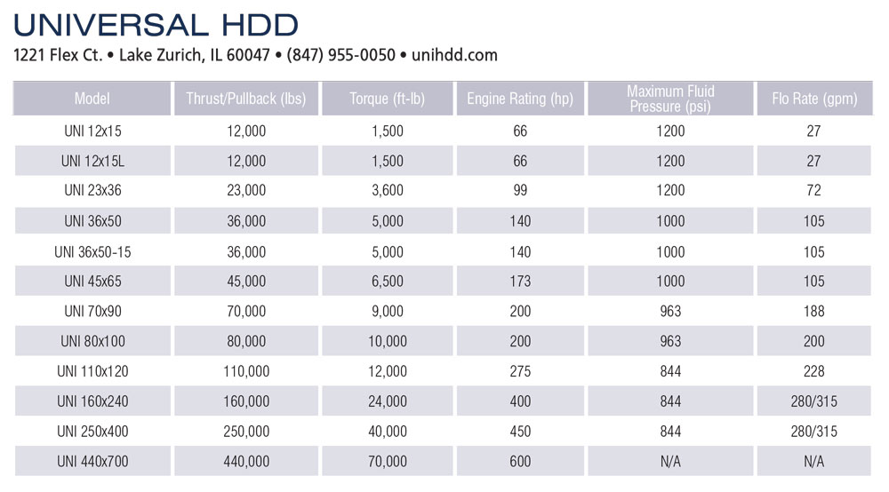 Universal HDD specs
