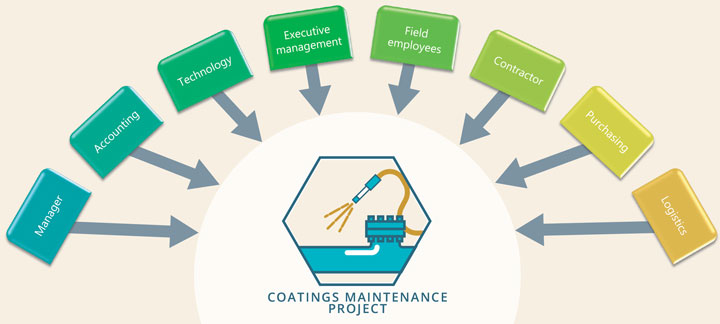 coating management project