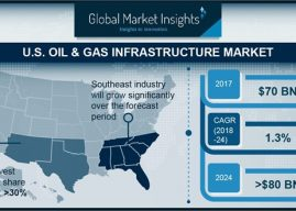Study: U.S. Oil and Gas Infrastructure Market to Hit $80 Billion by 2024