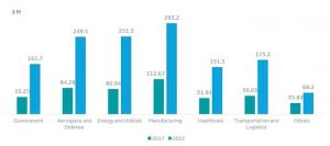 North America Predictive Maintenance Market by Vertical 2017 -2022