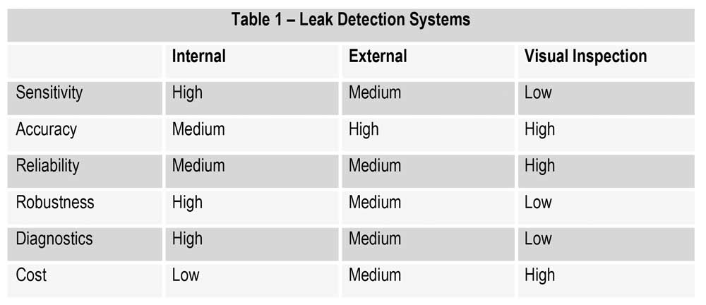 Table 1: Leak Detection Systems