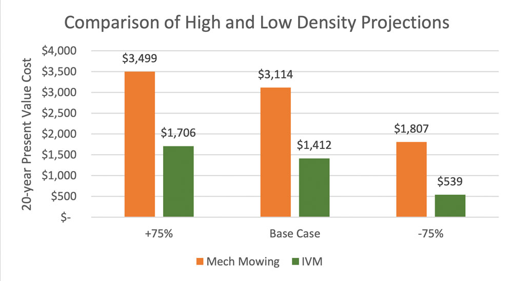 Figure 1: high and low density projections