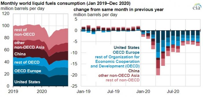 EIA Global Petroleum Liquids Consumption